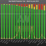Panda, BitDefender en Avira beste virusscanners