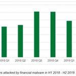Kaspersky: 7% meer slachtoffers van financiële malware