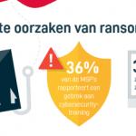 Financiële schade van downtime door ransomware meer dan 200 procent gestegen