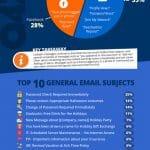 Overzicht meest succesvolle phishing e-mails in Q4 2019